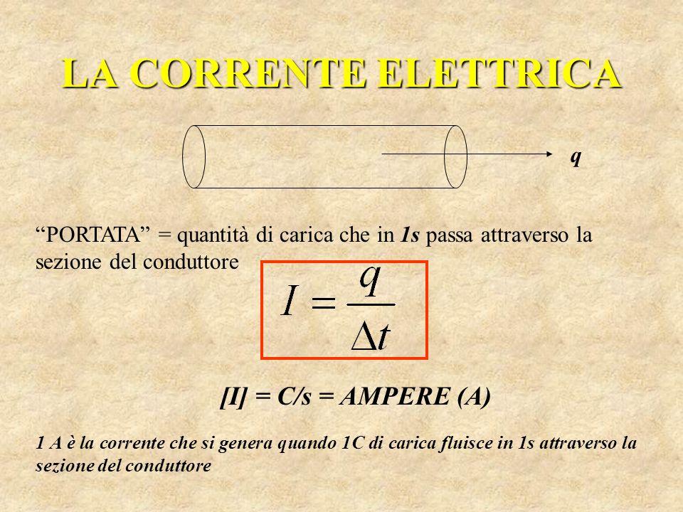 LA CORRENTE ELETTRICA [I] = C/s = AMPERE (A) q